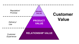 consumer brand relationship definition