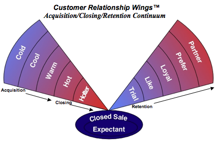 customer relationship strategies be established and executed